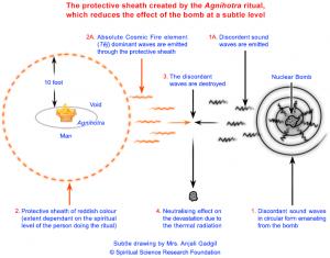 subtle-pic-agnihotra-nuclear-radiation
